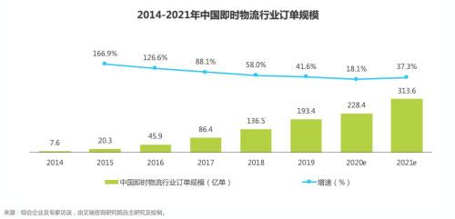 2020即时物流行业将加速迭代 良性竞争推动行业有序发展