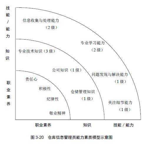仓库信息管理员能力素质模型