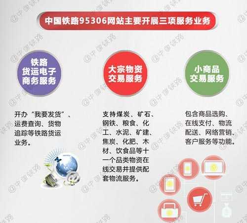 中国铁路95306网站主要开展三项服务业务