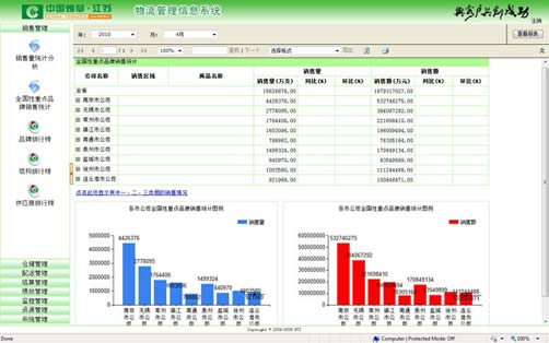 物流管理信息系统(LMIS)