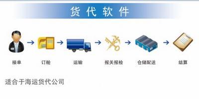 供应货代管理系统