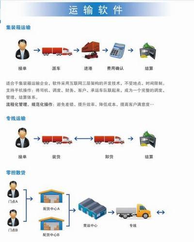 供应集装箱物流、散货、干线物流管理系统