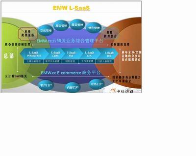物流信息化管理软件