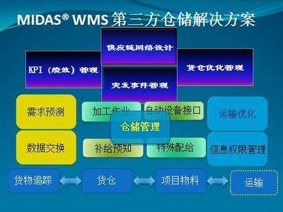 MIDAS第三方物流仓储软件