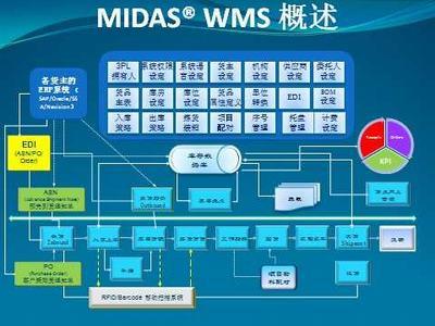 MIDAS第三方物注仓储软件