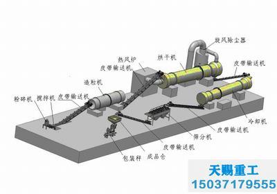 复合肥生产线/有机无机复混肥设备/复混肥料生产工艺