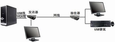 4端口USBKVM多电脑切换器CS64U