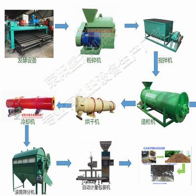 有机肥加工设备,(诚信企业)郑州优质有机肥设备销售点