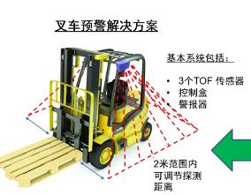 终于解决叉车防撞人/车/物问题-立宏安高叉车防撞系统的优势