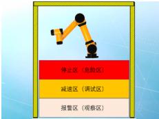 协作机器人预警 智能围栏